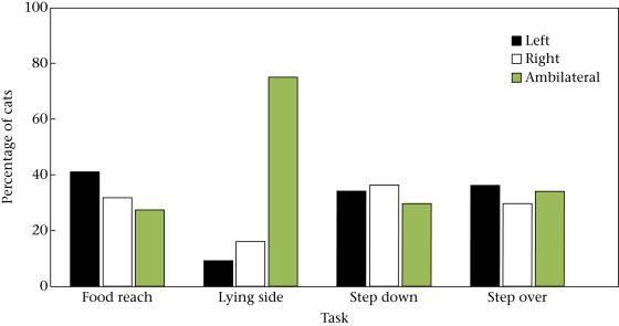 Черные столбики — левая активная лапа, белые — правая, зеленые — то одна, то другая. Первый блок — еда, второй — лежание на боку, третий — восхождение вниз, четвертый — подъем вверх